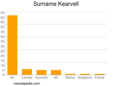 Surname Kearvell