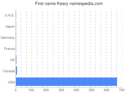 Given name Keary