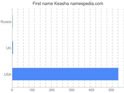 Given name Keasha