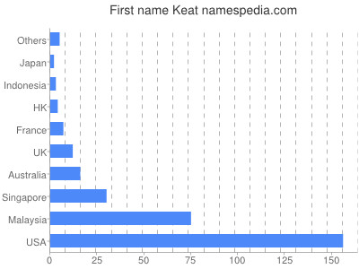 Given name Keat