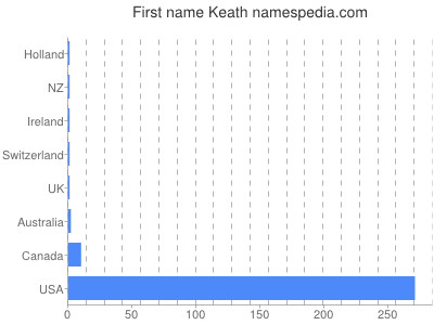 Given name Keath