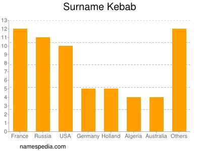 Surname Kebab