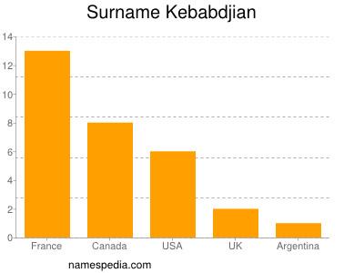 Surname Kebabdjian