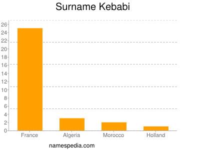 Surname Kebabi