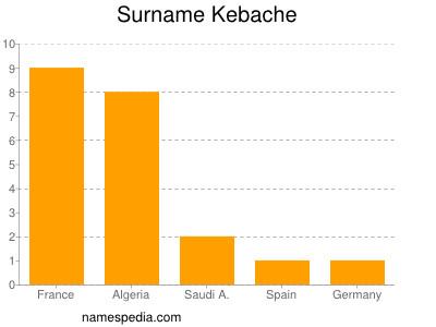 Surname Kebache
