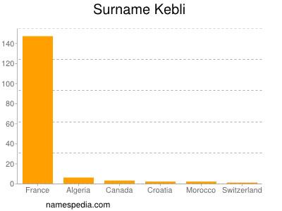 Surname Kebli
