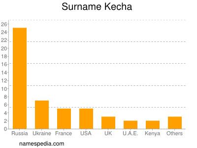 Surname Kecha