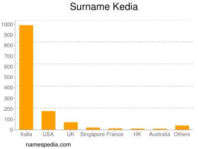 Surname Kedia