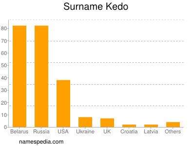 Surname Kedo