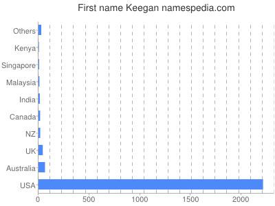 Given name Keegan