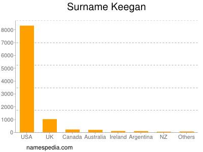 Keegan - Names Encyclopedia