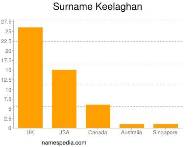 Surname Keelaghan