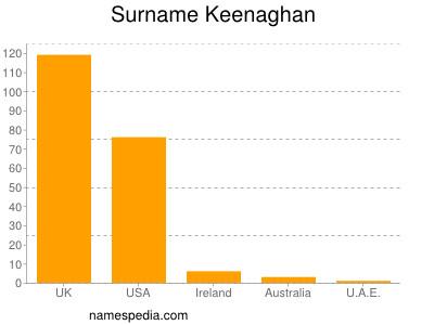 Familiennamen Keenaghan