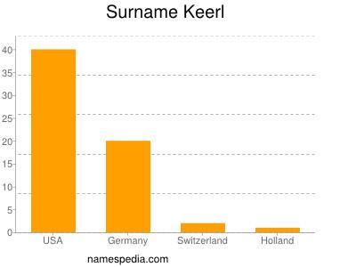 Surname Keerl