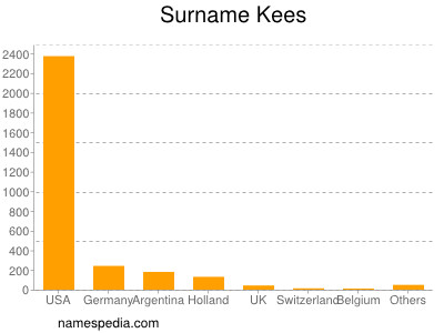 Surname Kees