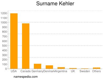 Surname Kehler