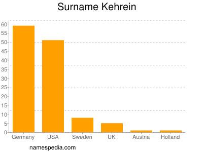 Surname Kehrein