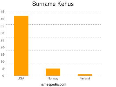 Surname Kehus