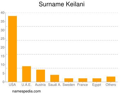 Surname Keilani