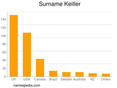 Surname Keiller