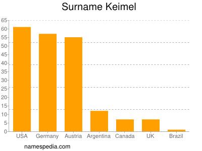 Surname Keimel