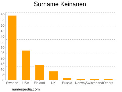 Surname Keinanen
