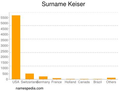 Surname Keiser