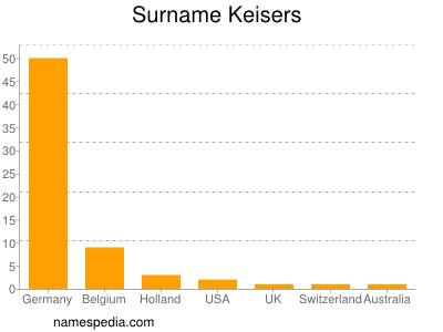 Surname Keisers