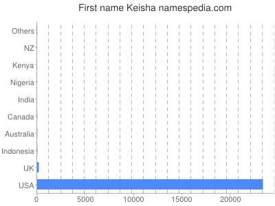 Given name Keisha