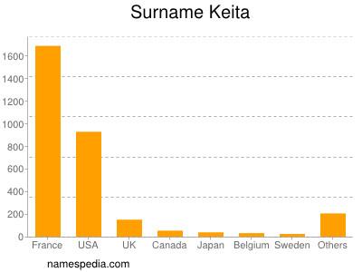 Surname Keita