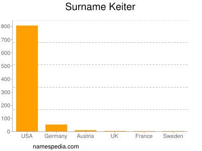 Surname Keiter