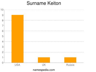 Surname Keiton