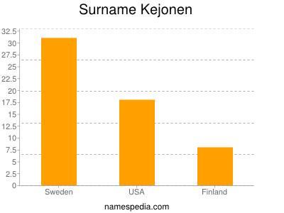 Kejonen - Names Encyclopedia