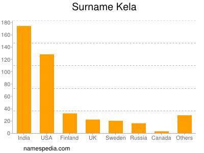 Surname Kela