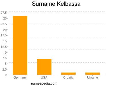 Surname Kelbassa