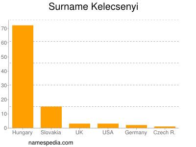 Surname Kelecsenyi