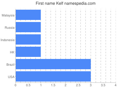 Given name Kelf