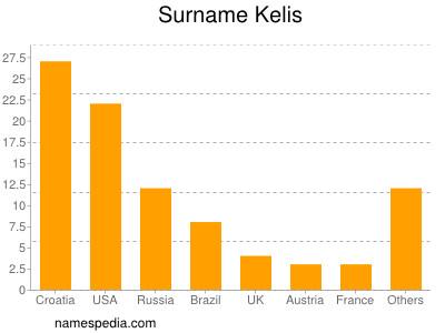 Surname Kelis