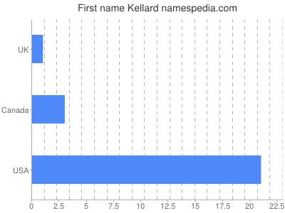 Given name Kellard