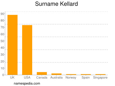 Surname Kellard