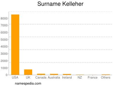 Surname Kelleher