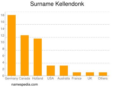Surname Kellendonk