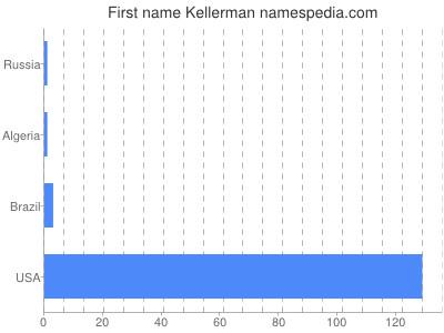 Given name Kellerman