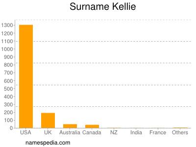 Familiennamen Kellie