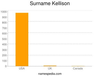 Surname Kellison