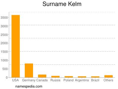 Surname Kelm