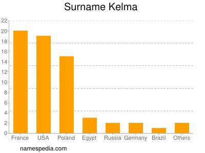 Surname Kelma
