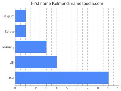 Vornamen Kelmendi