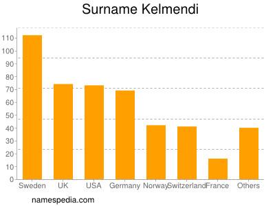 Familiennamen Kelmendi
