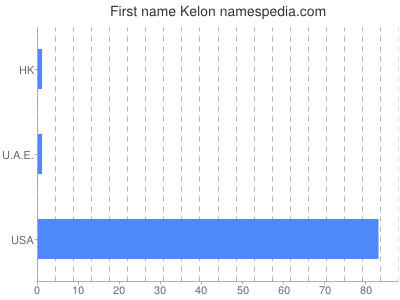 Given name Kelon